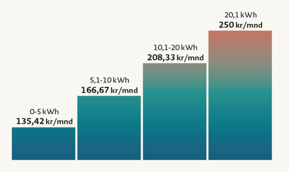 Glitre Energi Nettleiemodell